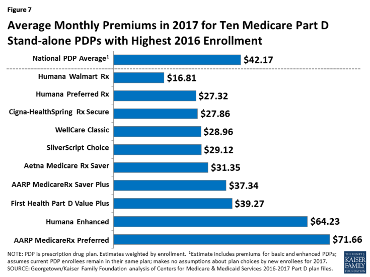 Figure 7: Average Monthly Premiums in 2017 for Ten Medicare Part D Stand-alone PDPs with Highest 2016 Enrollment
