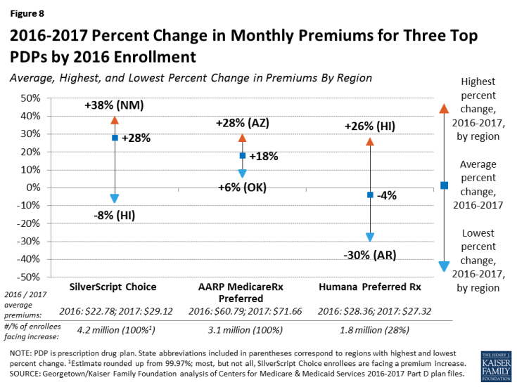 Figure 8: 2016-2017 Percent Change in Monthly Premiums for Three Top PDPs by 2016 Enrollment