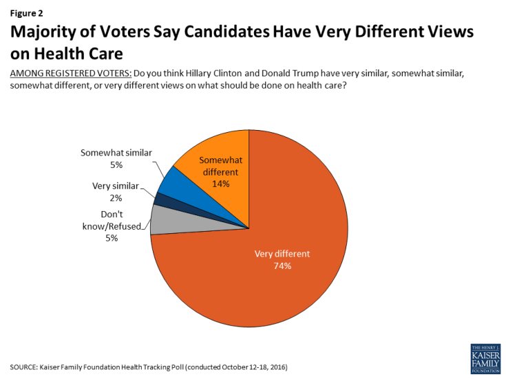 Figure 2: Majority of Voters Say Candidates Have Very Different Views on Health Care