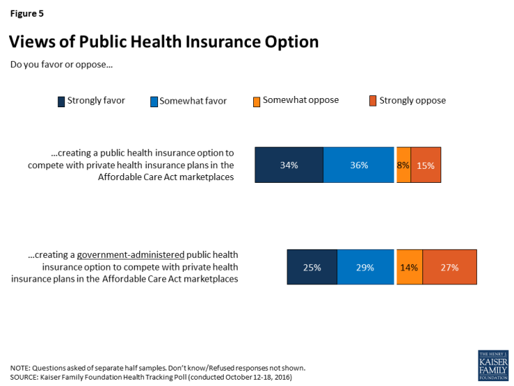 Figure 5: Views of Public Health Insurance Option