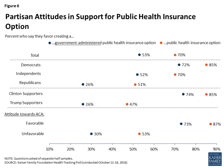 Figure 6: Partisan Attitudes in Support for Public Health Insurance Option