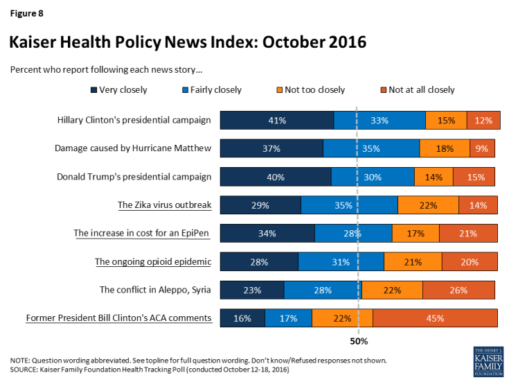 Figure 8: Kaiser Health Policy News Index: October 2016