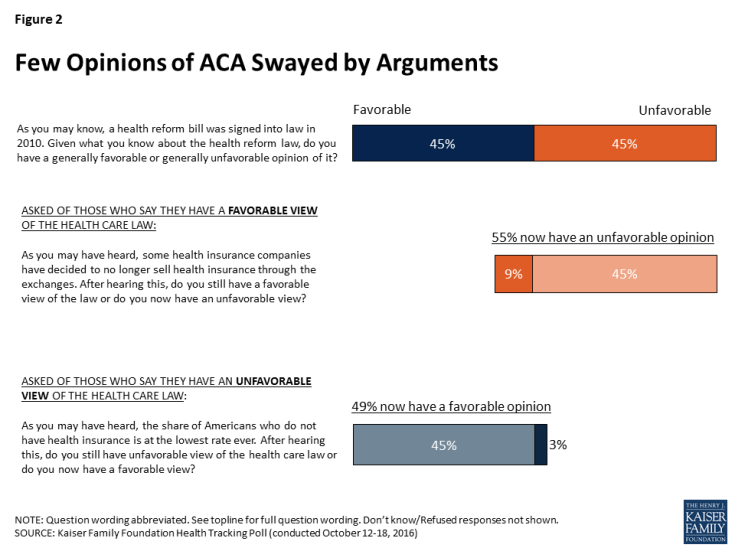Figure 2: Few Opinions of ACA Swayed by Arguments