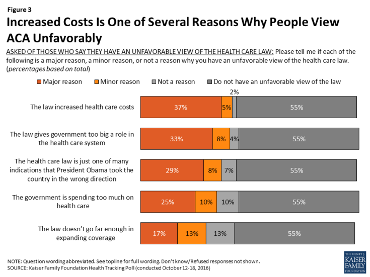 Figure 3: Increased Costs Is One of Several Reasons Why People View ACA Unfavorably