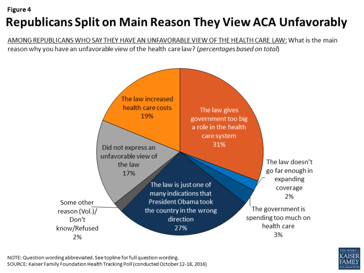 Figure 4: Republicans Split on Main Reason They View ACA Unfavorably