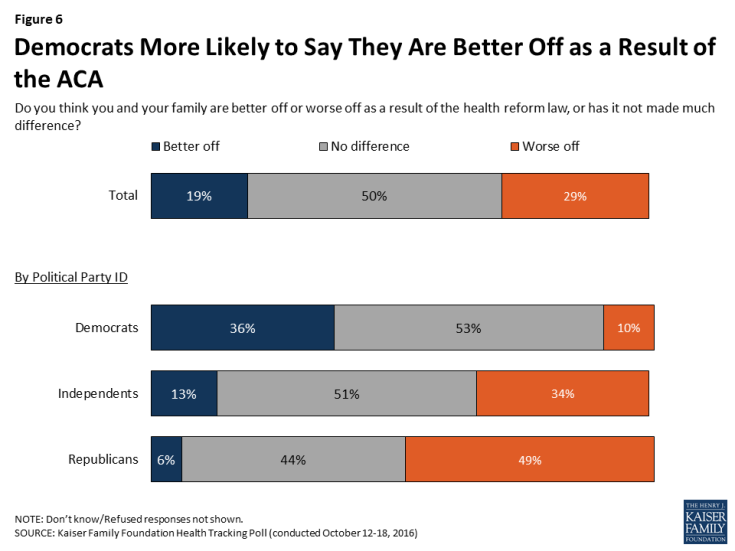 Figure 6: Democrats More Likely to Say They Are Better Off as a Result of the ACA