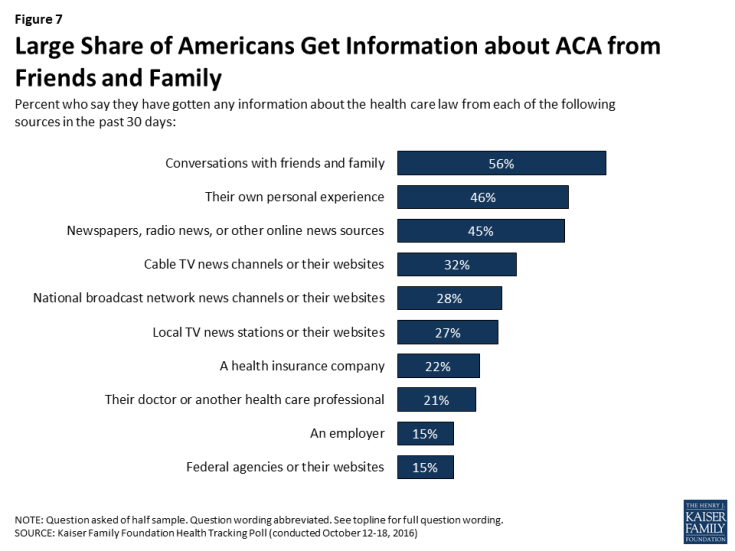 Figure 7: Large Share of Americans Get Information about ACA from Friends and Family