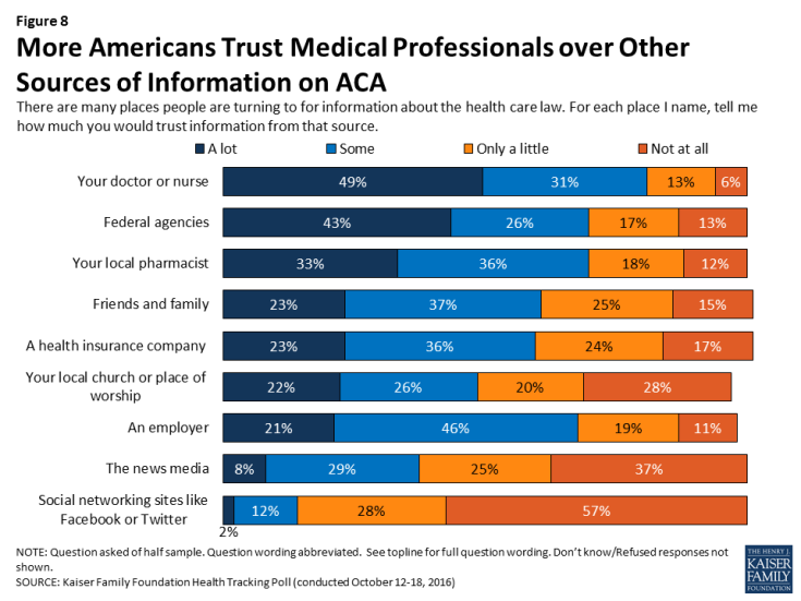 Figure 8: More Americans Trust Medical Professionals over Other Sources of Information on ACA