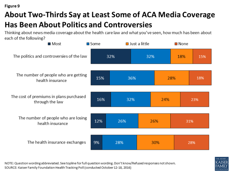 Figure 9: About Two-Thirds Say at Least Some of ACA Media Coverage Has Been About Politics and Controversies