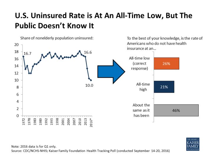 U.S. Uninsured Rate is At An All-Time Low, But The Public Doesn't Know It