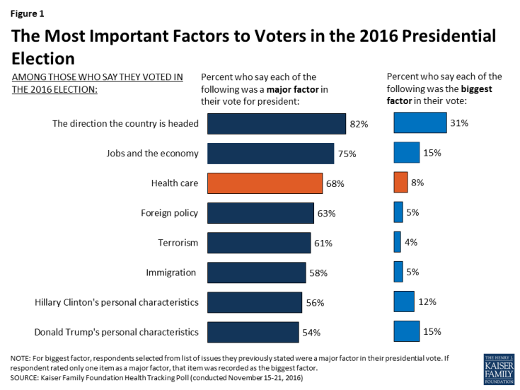 Figure 1: The Most Important Factors to Voters in the 2016 Presidential Election