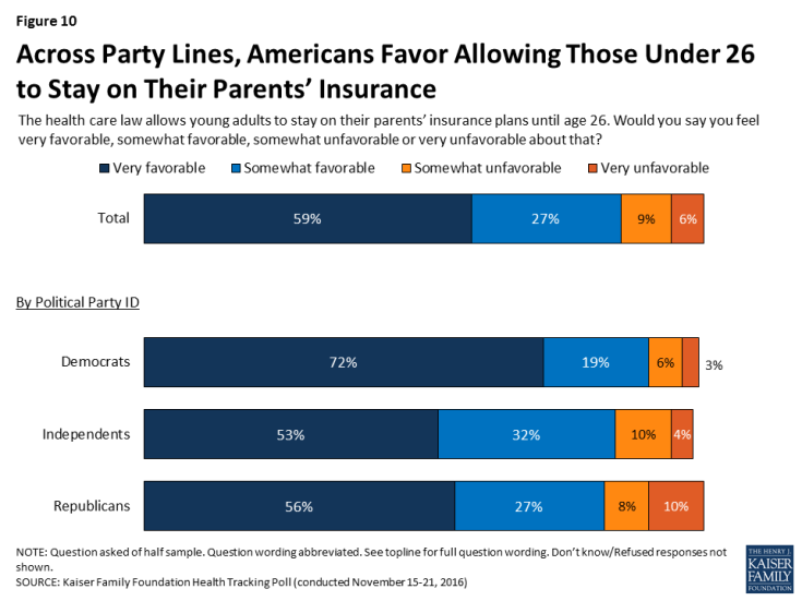 Figure 10: Across Party Lines, Americans Favor Allowing Those Under 26 to Stay on Their Parents' Insurance