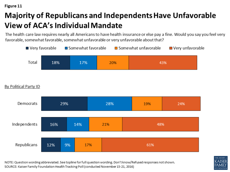 Figure 11: Majority of Republicans and Independents Have Unfavorable View of ACA's Individual Mandate