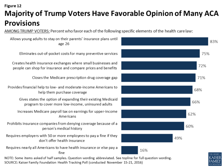 Figure 12: Majority of Trump Voters Have Favorable Opinion of Many ACA Provisions
