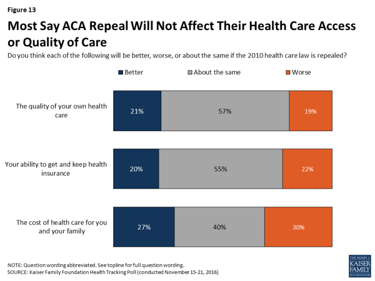 Figure 13: Most Say ACA Repeal Will Not Affect Their Health Care Access or Quality of Care