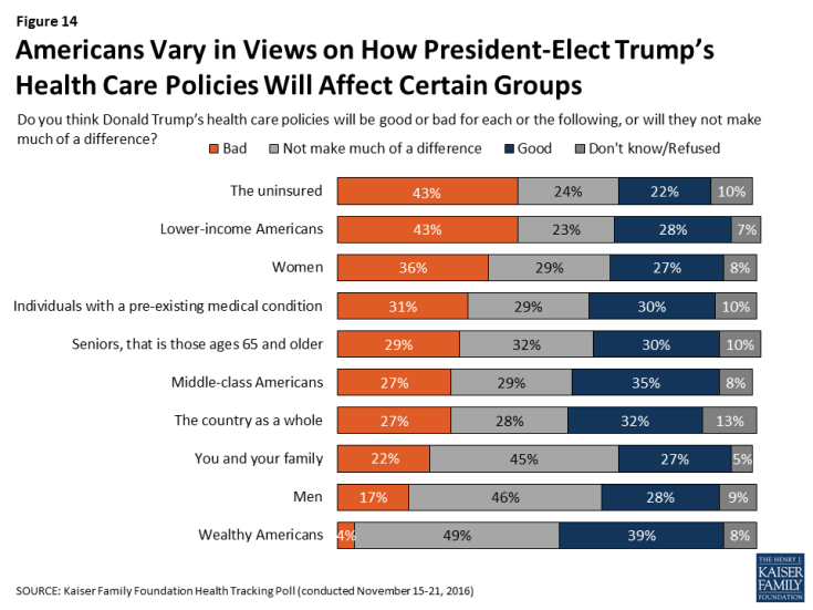 Figure 14: Americans Vary in Views on How President-Elect Trump's Health Care Policies Will Affect Certain Groups