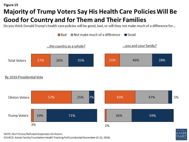 Figure 15: Majority of Trump Voters Say His Health Care Policies Will Be Good for Country and for Them and Their Families