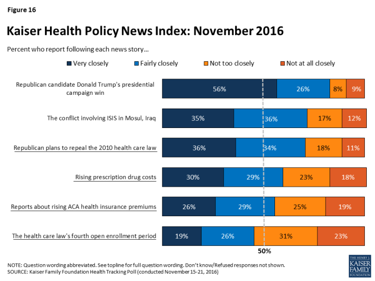 Figure 16: Kaiser Health Policy News Index: November 2016