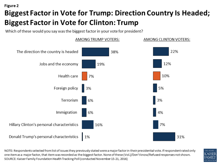 Figure 2: Biggest Factor in Vote for Trump: Direction Country Is Headed; Biggest Factor in Vote for Clinton: Trump