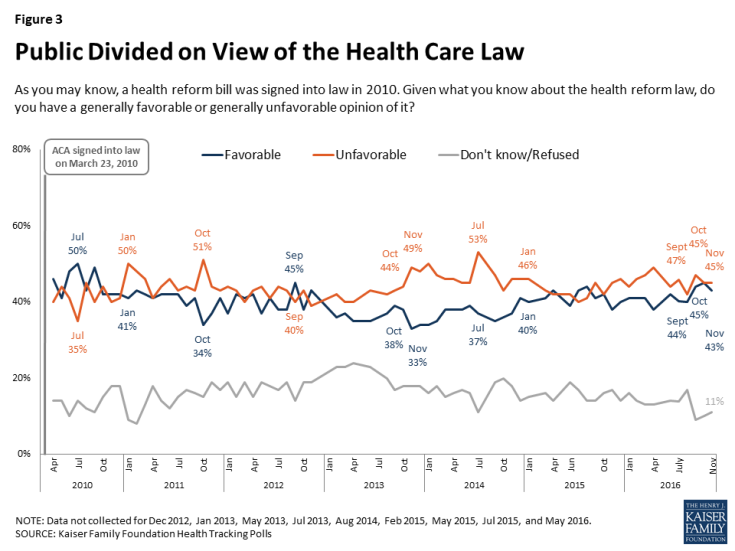 Figure 3: Public Divided on View of the Health Care Law