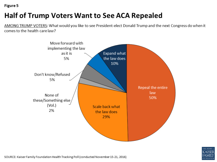 Figure 5: Half of Trump Voters Want to See ACA Repealed
