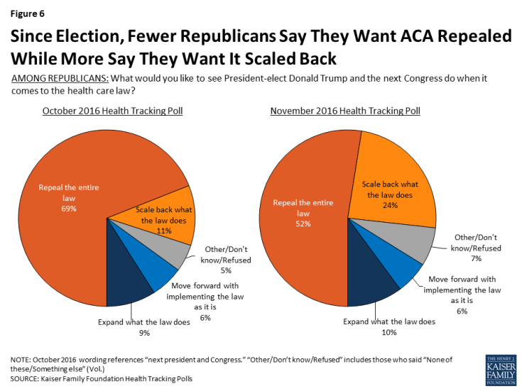Figure 6: Since Election, Fewer Republicans Say They Want ACA Repealed While More Say They Want It Scaled Back