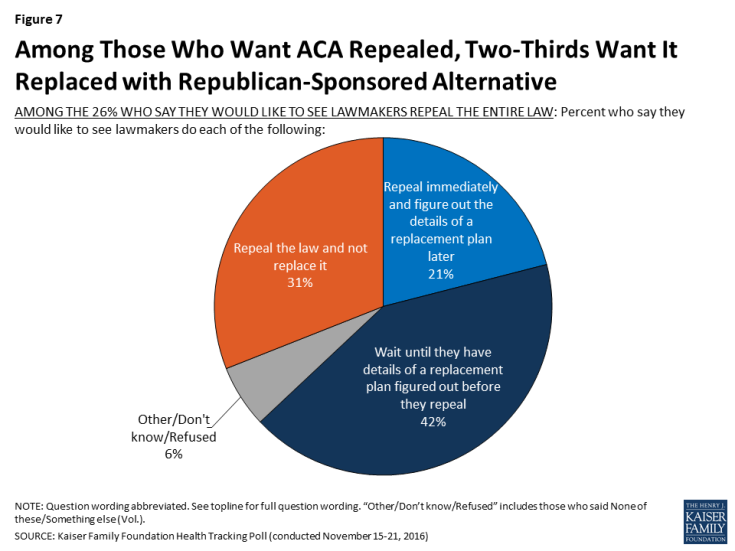 Figure 7: Among Those Who Want ACA Repealed, Two-Thirds Want It Replaced with Republican-Sponsored Alternative