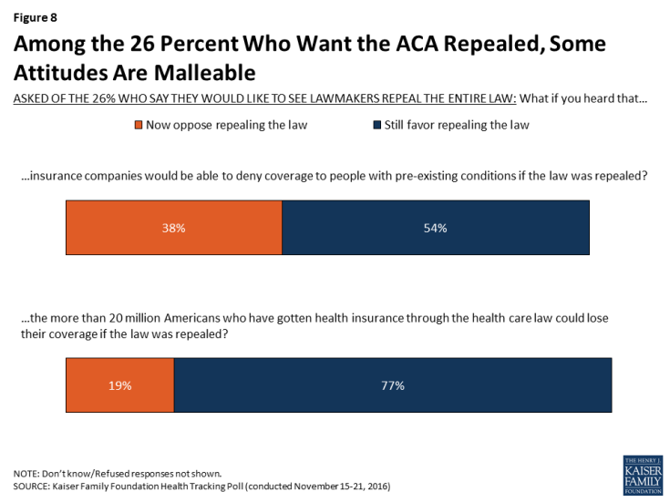Figure 8: Among the 26 Percent Who Want the ACA Repealed, Some Attitudes Are Malleable