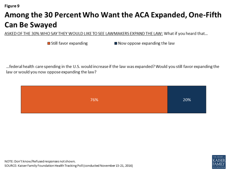 Figure 9: Among the 30 Percent Who Want the ACA Expanded, One-Fifth Can Be Swayed