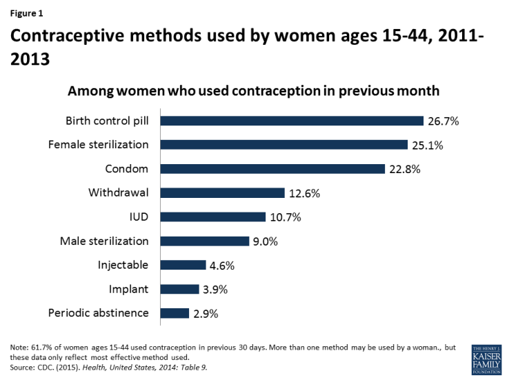 Figure 1: Contraceptive methods used by women ages 15-44, 2011-2013