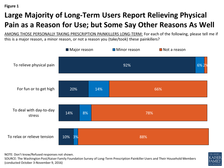 Figure 1: Large Majority of Long-Term Users Report Relieving Physical Pain as a Reason for Use; but Some Say Other Reasons As Well
