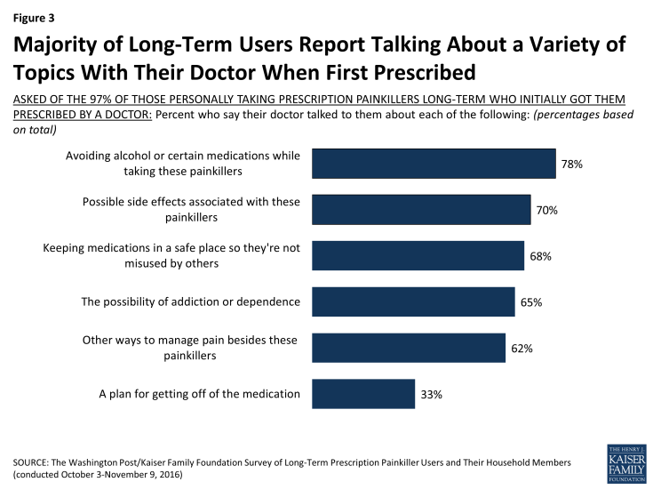Figure 3: Majority of Long-Term Users Report Talking About a Variety of Topics With Their Doctor When First Prescribed