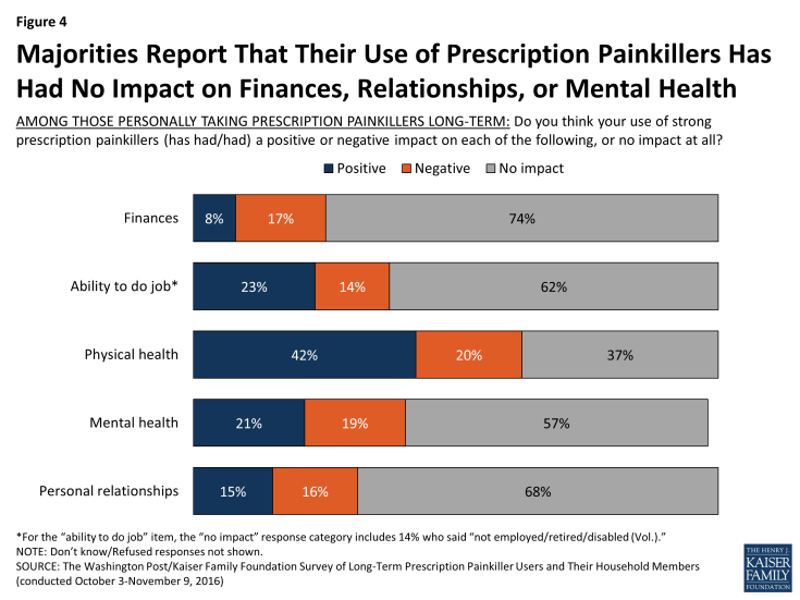 Figure 4: Majorities Report That Their Use of Prescription Painkillers Has Had No Impact on Finances, Relationships, or Mental Health