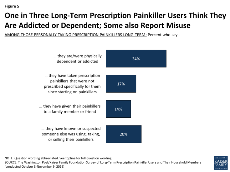 Figure 5: One in Three Long-Term Prescription Painkiller Users Think They Are Addicted or Dependent; Some also Report Misuse