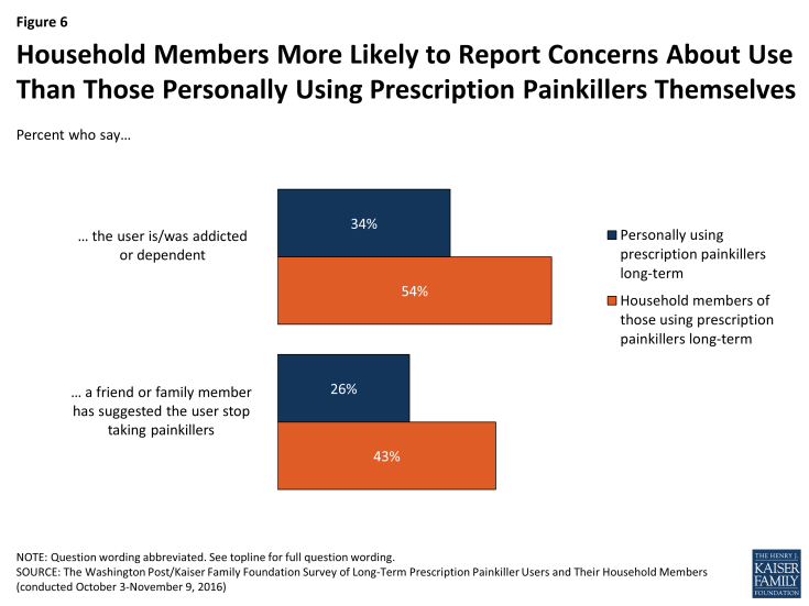 Figure 6: Household Members More Likely to Report Concerns About Use Than Those Personally Using Prescription Painkillers Themselves