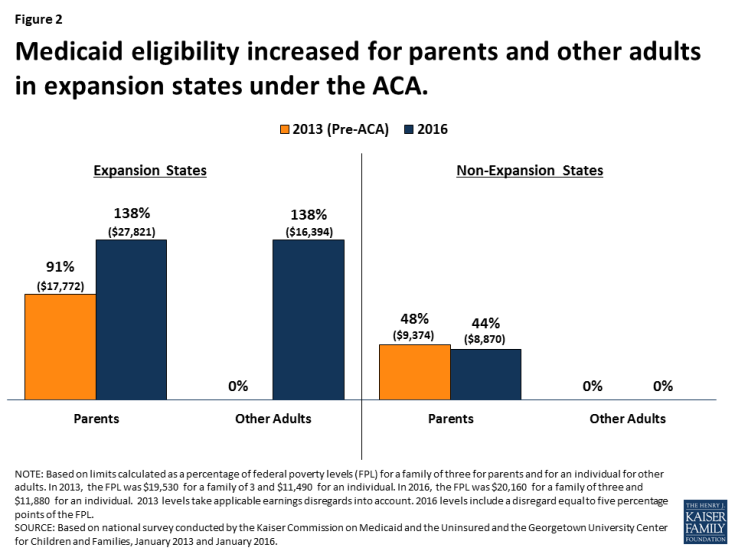 Figure 2: Medicaid eligibility increased for parents and other adults in expansion states under the ACA.