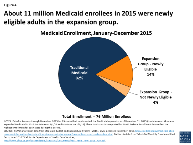 Figure 4: About 11 million Medicaid enrollees in 2015 were newly eligible adults in the expansion group.