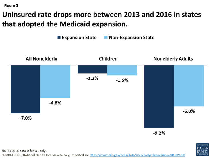Figure 5: Uninsured rate drops more between 2013 and 2016 in states that adopted the Medicaid expansion.
