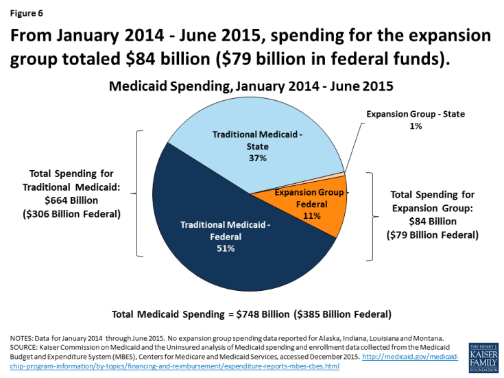 Figure 6: From January 2014 - June 2015, spending for the expansion group totaled $84 billion ($79 billion in federal funds).