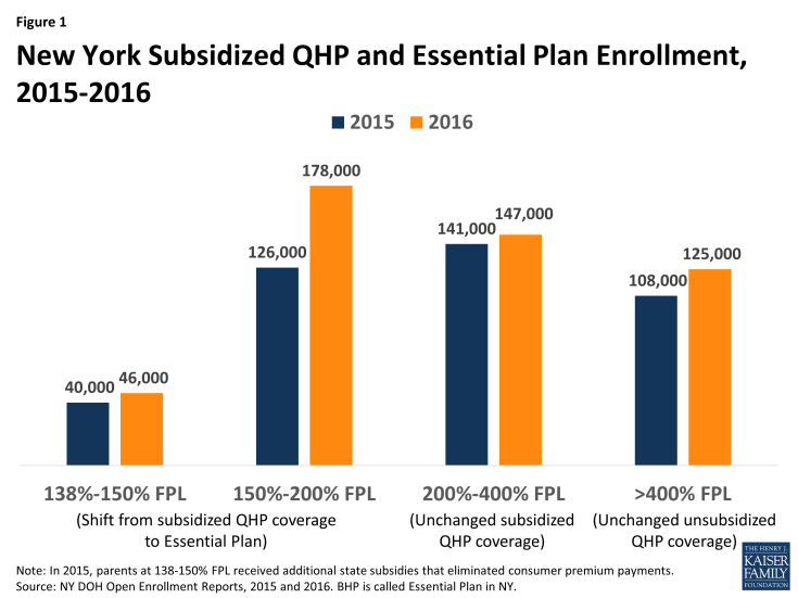 Figure 1: New York Subsidized QHP and Essential Plan Enrollment, 2015-2016