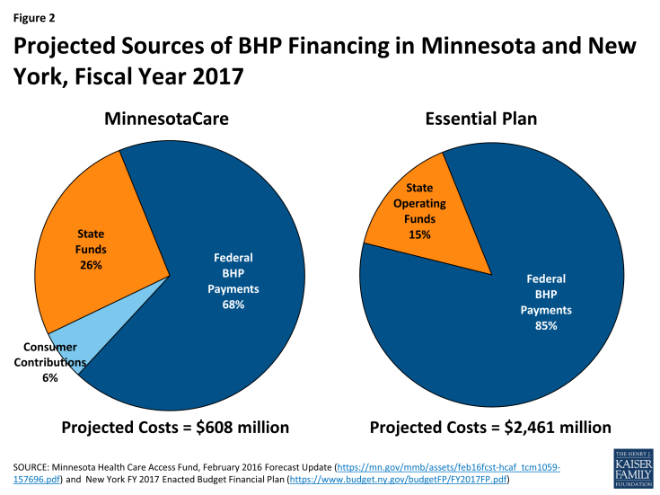 Figure 2: Projected Sources of BHP Financing in Minnesota and New York, Fiscal Year 2017