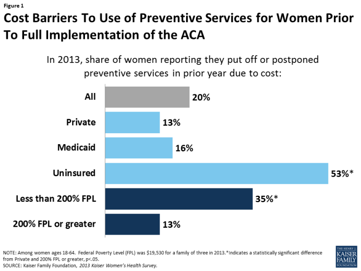 Figure 1: Cost Barriers To Use of Preventive Services for Women Prior To Full Implementation of the ACA