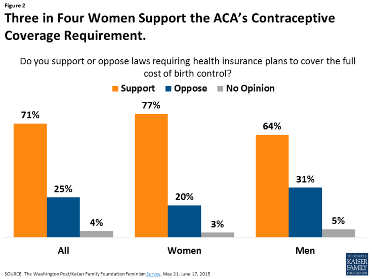 Figure 2: Three in Four Women Support the ACA's Contraceptive Coverage Requirement.
