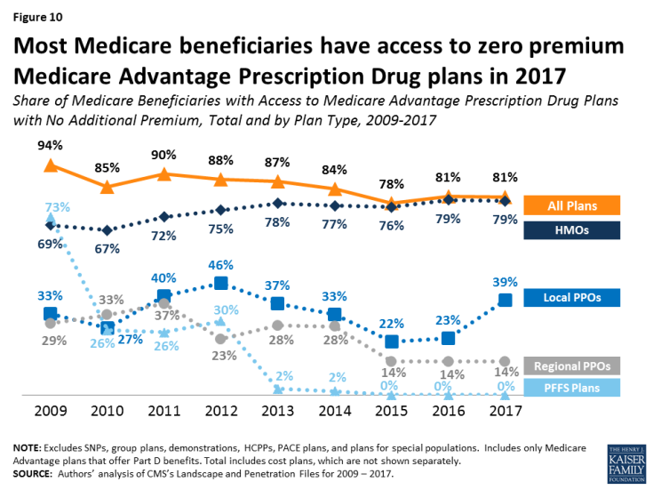 Figure 10: Most Medicare beneficiaries have access to zero premium Medicare Advantage Prescription Drug plans in 2017