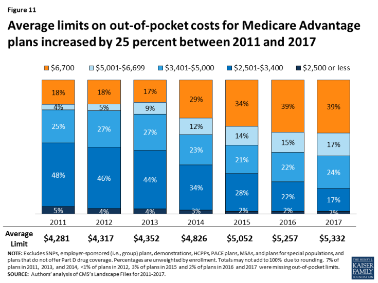Figure 11: Average limits on out-of-pocket costs for Medicare Advantage plans increased by 25 percent between 2011 and 2017