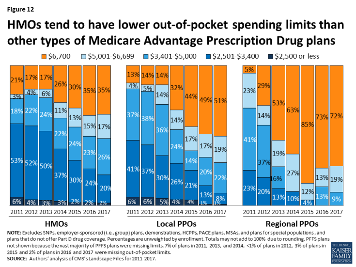 Figure 12: HMOs tend to have lower out-of-pocket spending limits than other types of Medicare Advantage Prescription Drug plans