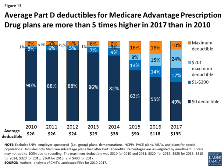 Figure 13: Average Part D deductibles for Medicare Advantage Prescription Drug plans are more than 5 times higher in 2017 than in 2010