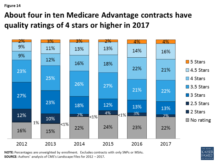 Figure 14: About four in ten Medicare Advantage contracts have quality ratings of 4 stars or higher in 2017