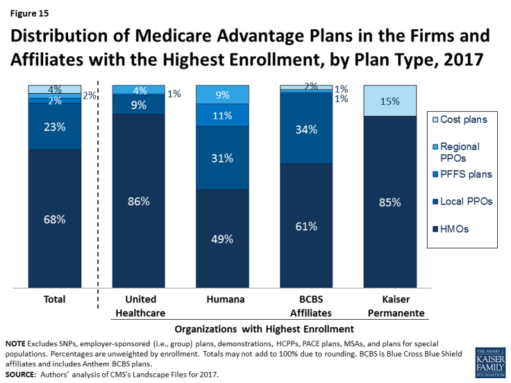 Figure 15: Distribution of Medicare Advantage Plans in the Firms and Affiliates with the Highest Enrollment, by Plan Type, 2017