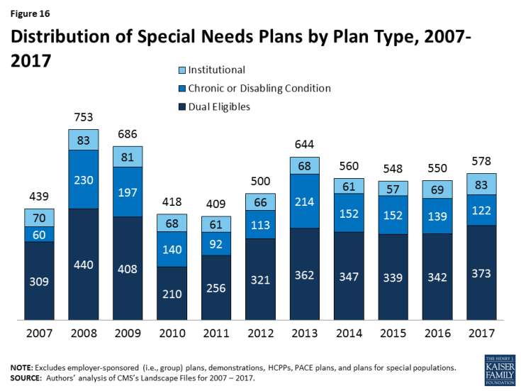 Figure 16: Distribution of Special Needs Plans by Plan Type, 2007-2017